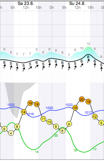 Weather - Magaliesberg Aeroden - 14.08.23-24 - WindGuru - 1.png